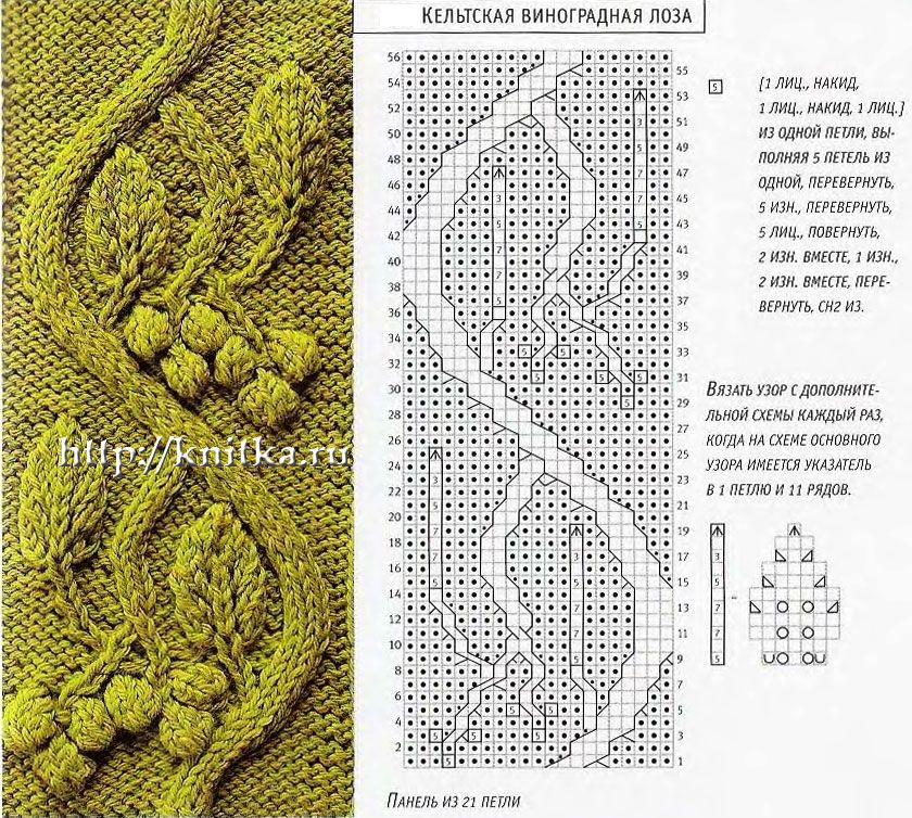 Узоры и схемы вязания спицами.