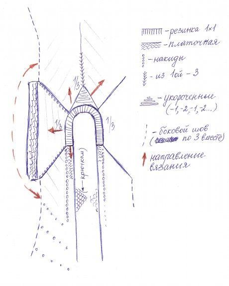 схема расчета пальто спицами