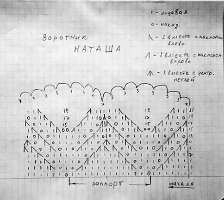 схема вязания воротника спицами
