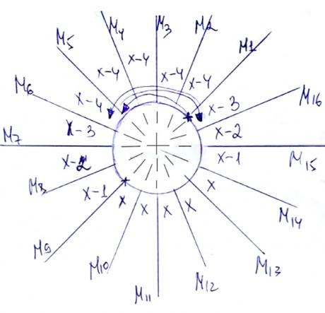 Схема прибавок для ростка на круглой кокетке: