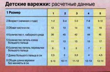 Таблица расчета петель для детских варежек