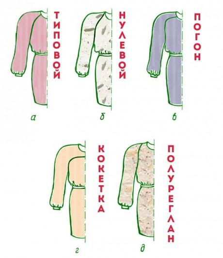 Особенности кроя рукава реглан