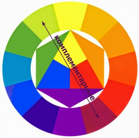 Комплиментарные  или дополнительные цвета