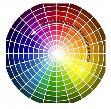 насыщенные цвета на круге Иттена
